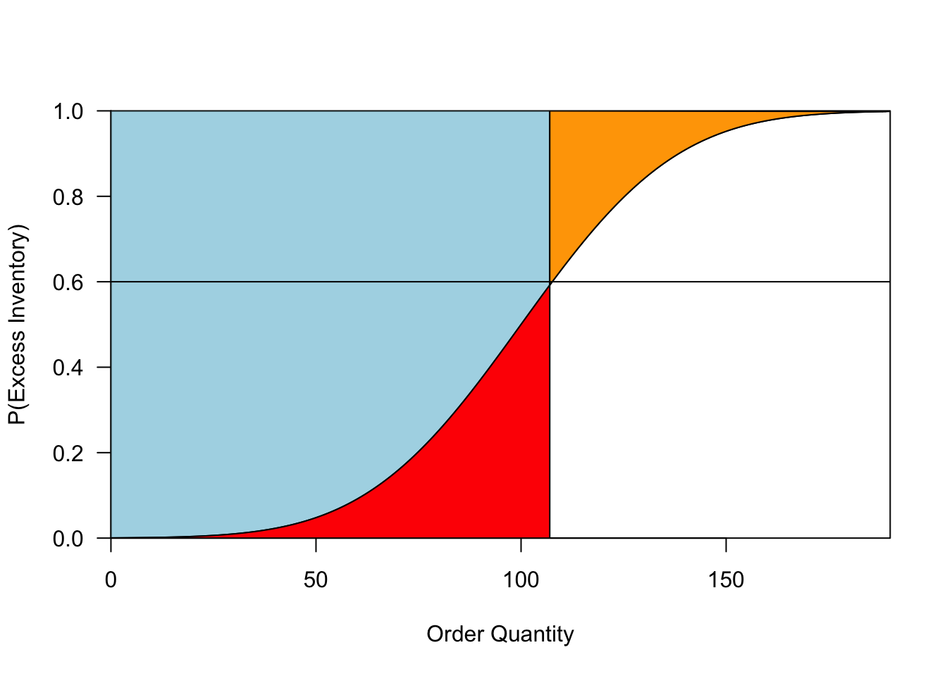 A visualization of the classical newsvendor problem. The curve represents the CDF of the demand distribution. The vertical line gives our order quantity. The blue region represents expected sales, and the red and orange regions represent expected overage and underage, respectively. The horizontal line shows our critical ratio: the optimal order quantity is where this line intersects the demand distribution.