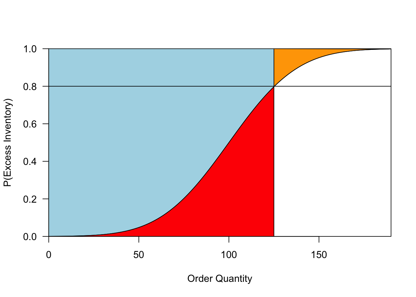 Outcomes when demand is uncertain (left) and more certain (right). When ordering optimally, the probability of having _some_ overage is the same in both cases, but the _expected_ overage and underage (in red and orange, respectively) is much lower when demand is more certain.