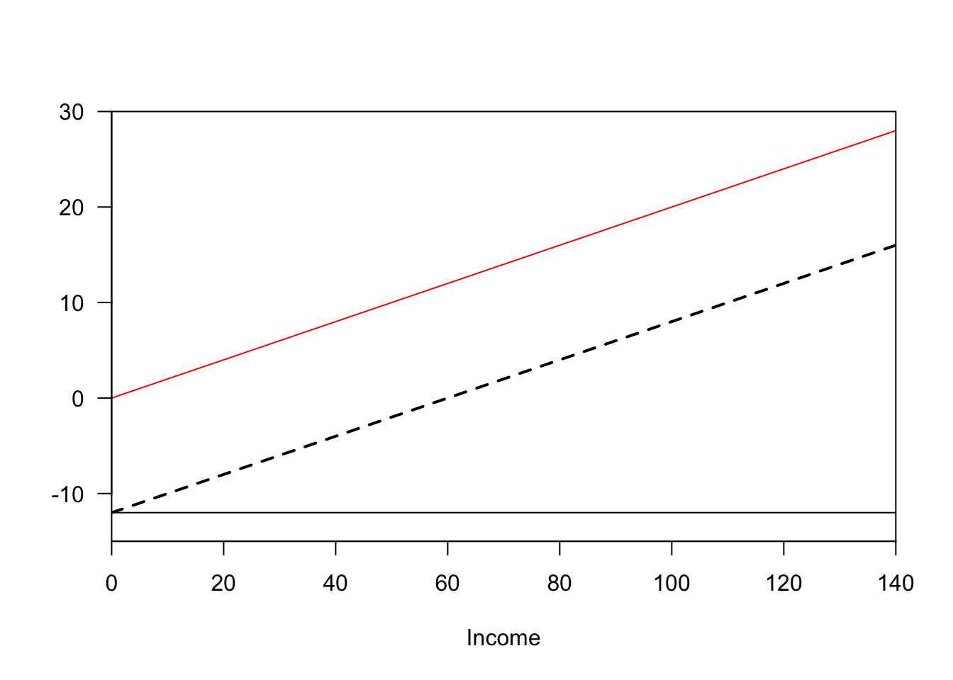 Two proposed policies. Taxes paid in red, benefits received in black. The policy on the left has universal benefits funded by a flat tax, while the one on the right has progressive taxes and benefits. However, the combined effect of the two policies (dashed lines) is identical.